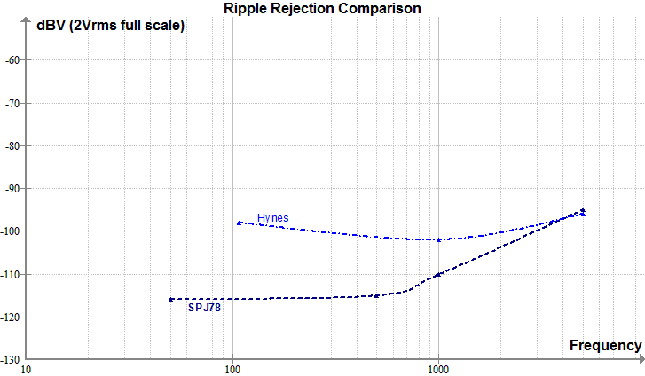 Superpower vs. Hynes Ripple Rejection